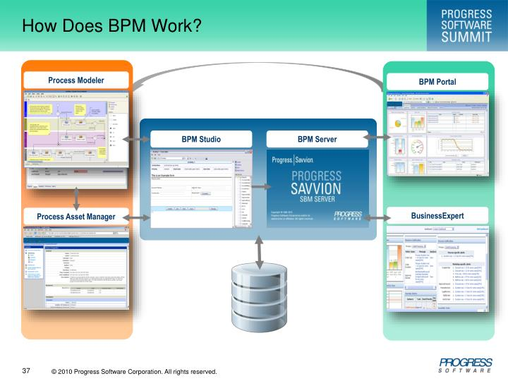 How Does BPM Work?