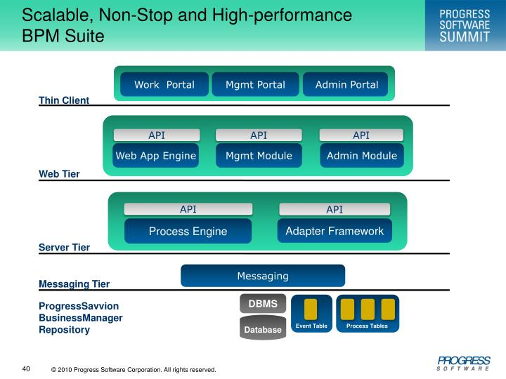 Scalable, Non-Stop and High-performance          BPM Suite