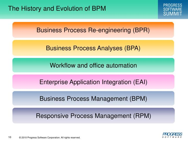 The History and Evolution of BPM