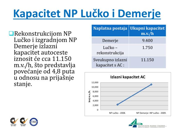 Kapacitet NP Lučko i Demerje
