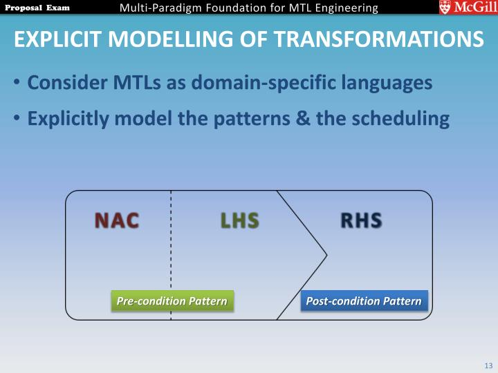Explicit Modelling of Transformations