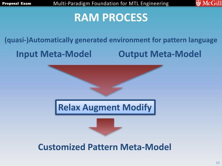 RAM Process