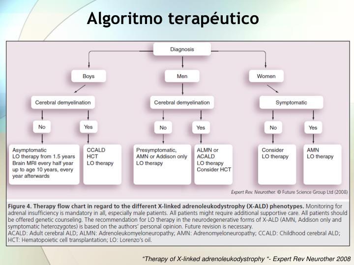 Algoritmo terapéutico