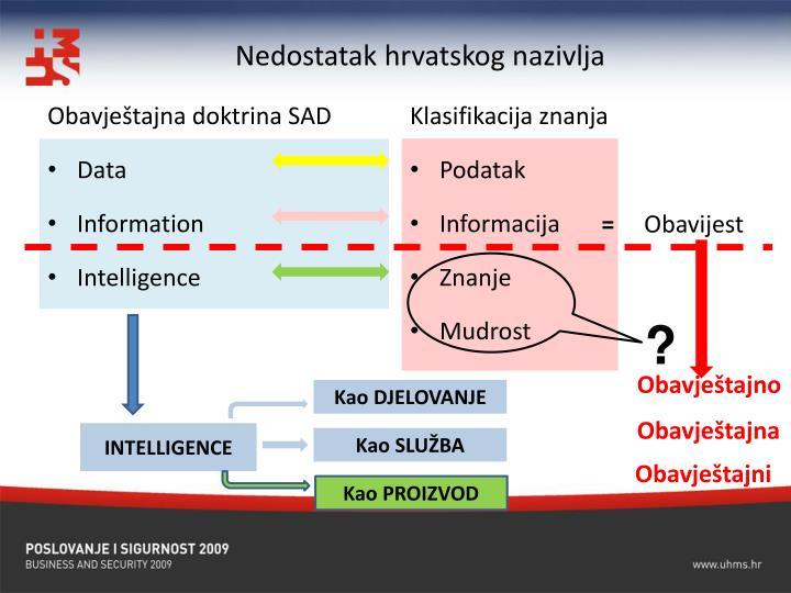 Nedostatak hrvatskog nazivlja