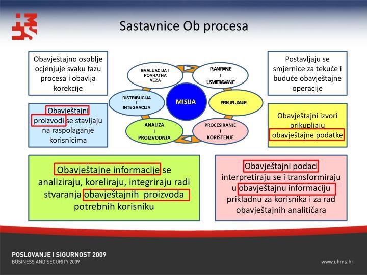 Sastavnice Ob procesa