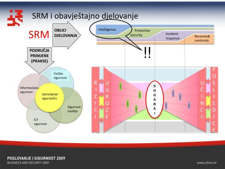 SRM i obavještajno djelovanje