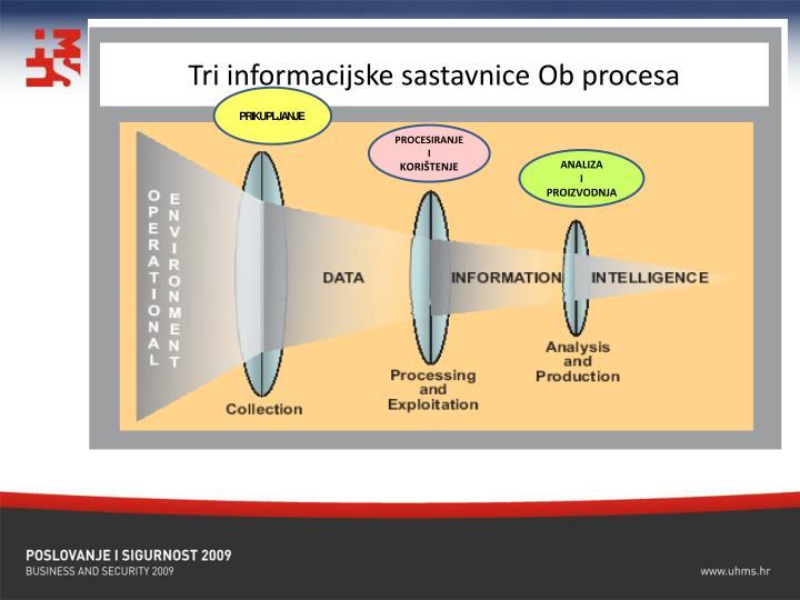 Tri informacijske sastavnice Ob procesa