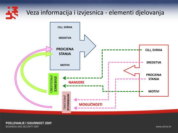 Veza informacija i izvjesnica - elementi djelovanja