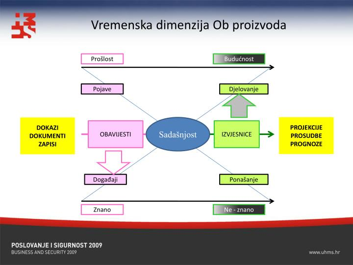 Vremenska dimenzija Ob proizvoda