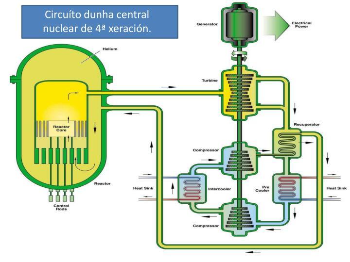 Circuíto dunha central nuclear de 4ª xeración.