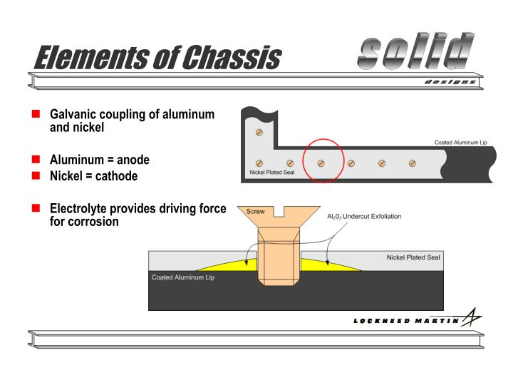 Elements of Chassis