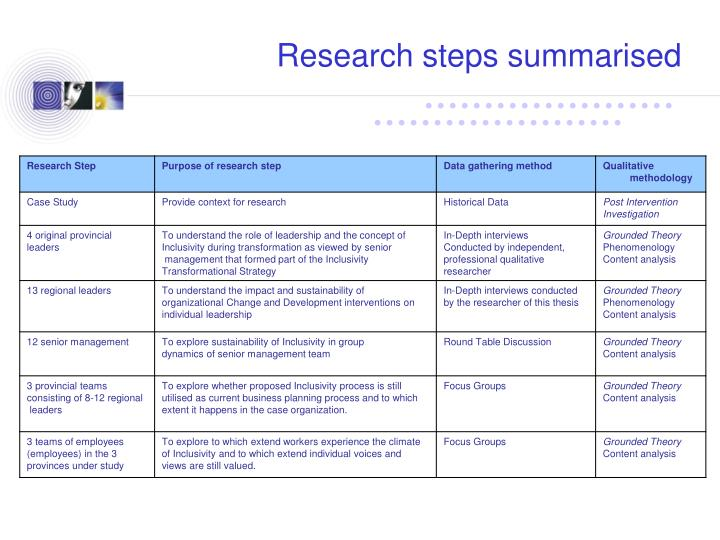 Research steps summarised