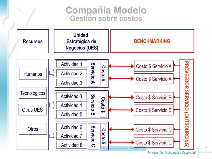 Compañía Modelo