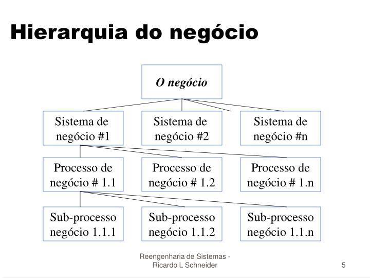 Hierarquia do negócio