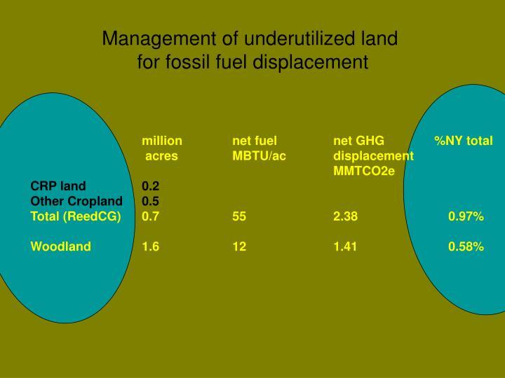 Management of underutilized land