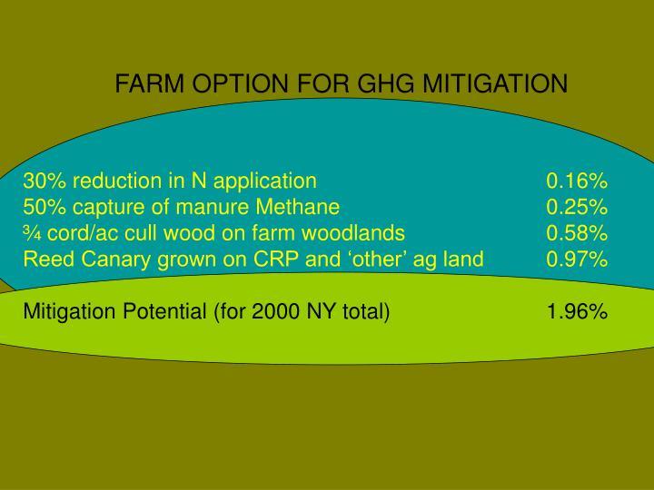 FARM OPTION FOR GHG MITIGATION