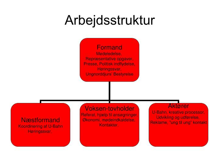 Arbejdsstruktur