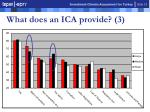 what does an ica provide 3