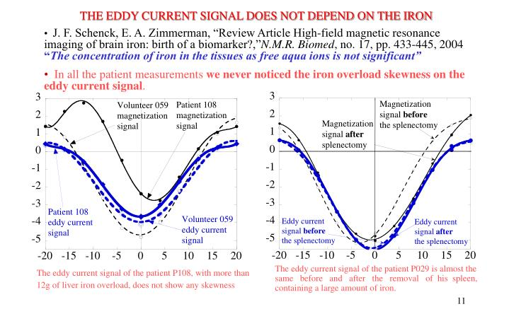 THE EDDY CURRENT SIGNAL DOES NOT DEPEND ON THE IRON