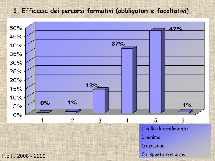 1. Efficacia dei percorsi formativi (obbligatori e facoltativi)