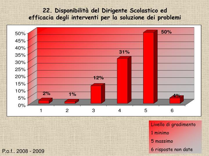 22. Disponibilità del Dirigente Scolastico ed