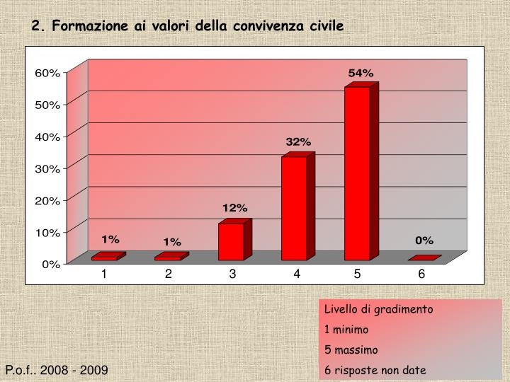 2. Formazione ai valori della convivenza civile