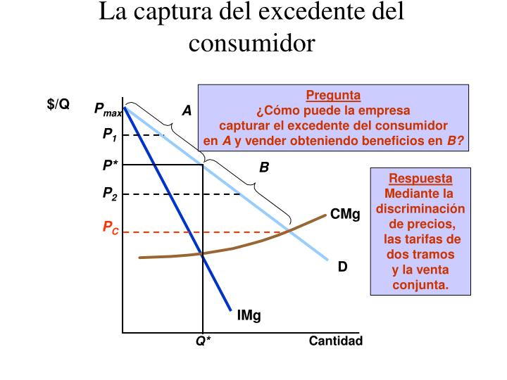 La captura del excedente del consumidor