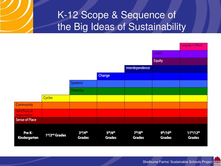 K-12 Scope & Sequence of