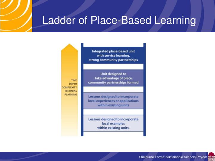 Ladder of Place-Based Learning