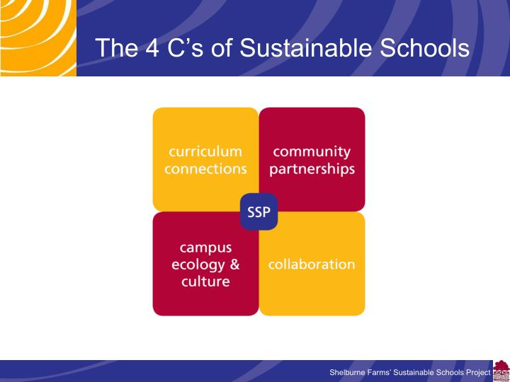 The 4 C's of Sustainable Schools