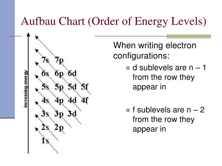 Aufbau Chart (Order of Energy Levels)