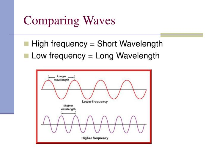 Comparing Waves