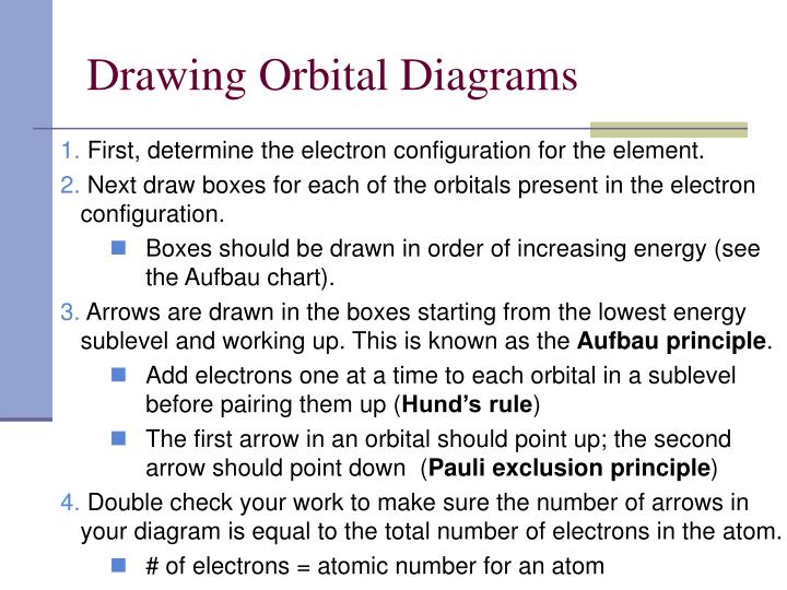 Drawing Orbital Diagrams