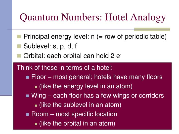 Quantum Numbers: Hotel Analogy