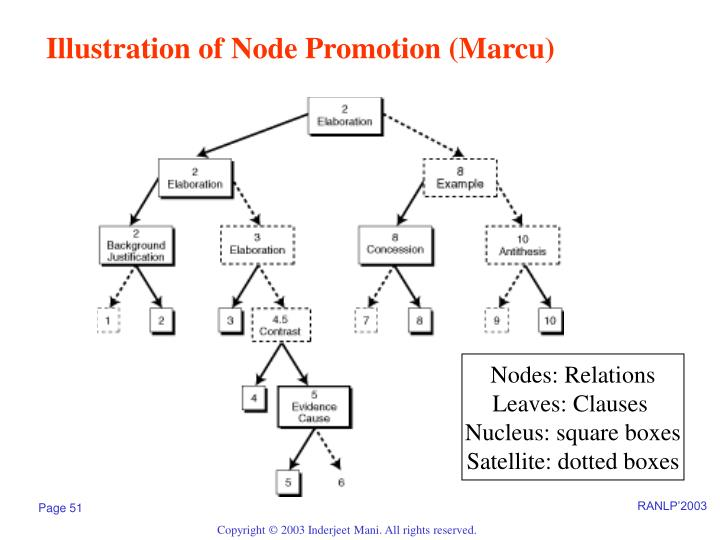 Illustration of Node Promotion (Marcu)