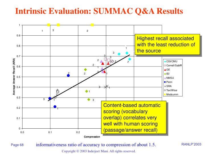 Intrinsic Evaluation: SUMMAC Q&A Results