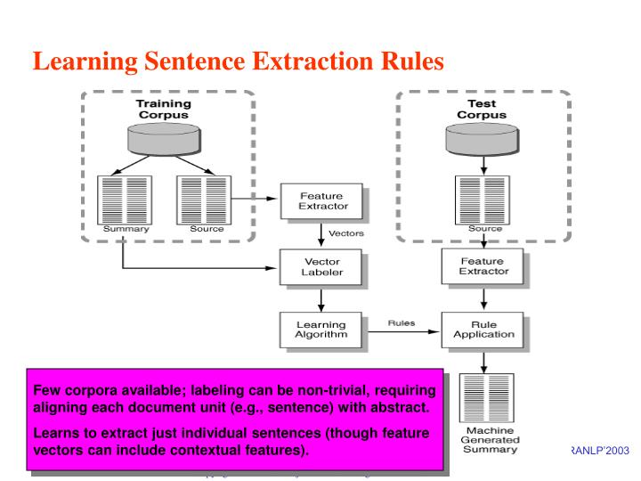 Learning Sentence Extraction Rules