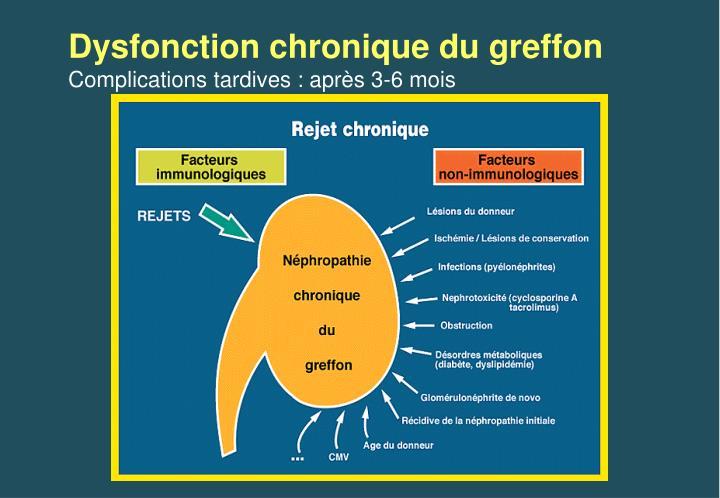 Dysfonction chronique du greffon