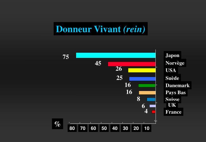 Donneur Vivant