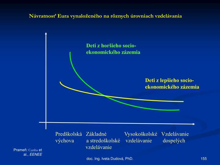 Návratnosť Eura vynaloženého na rôznych úrovniach vzdelávania
