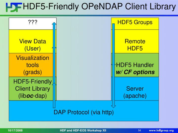 HDF5-Friendly OPeNDAP Client Library