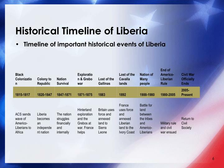 Historical Timeline of Liberia