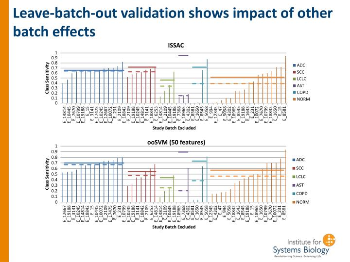 Leave-batch-out validation shows impact of other batch effects