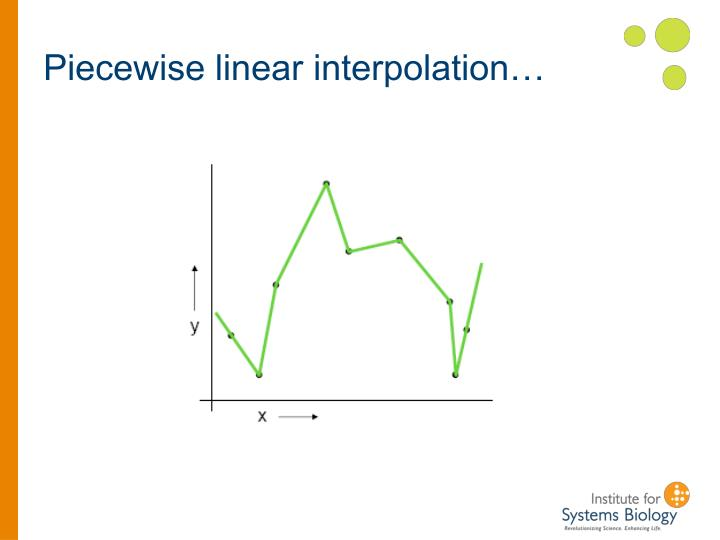 Piecewise linear interpolation…