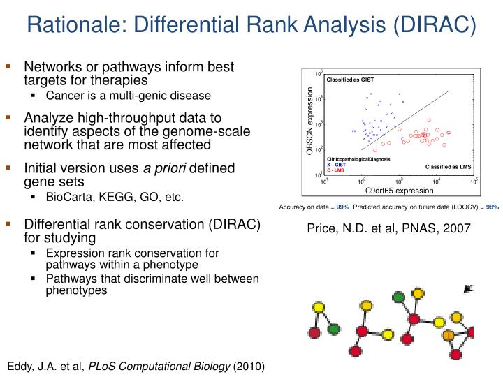 Rationale: Differential Rank Analysis (DIRAC)