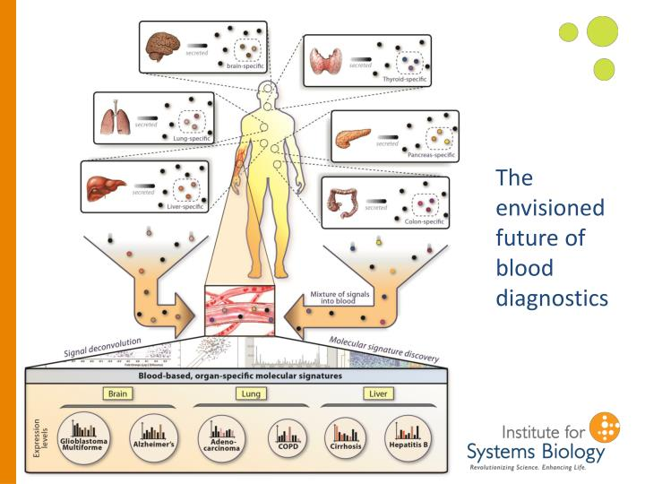 The envisioned future of blood diagnostics
