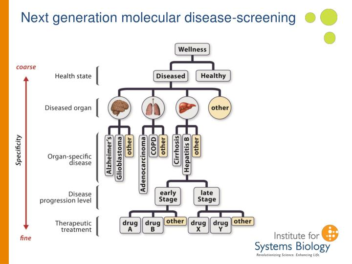 Next generation molecular disease-screening