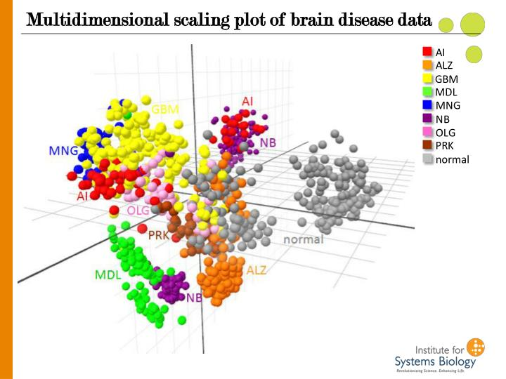 Multidimensional scaling plot of brain disease data