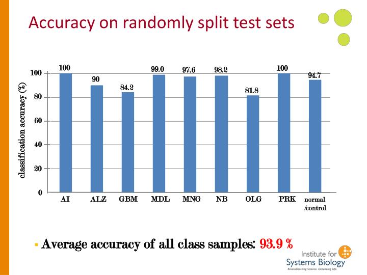 Accuracy on randomly split test sets