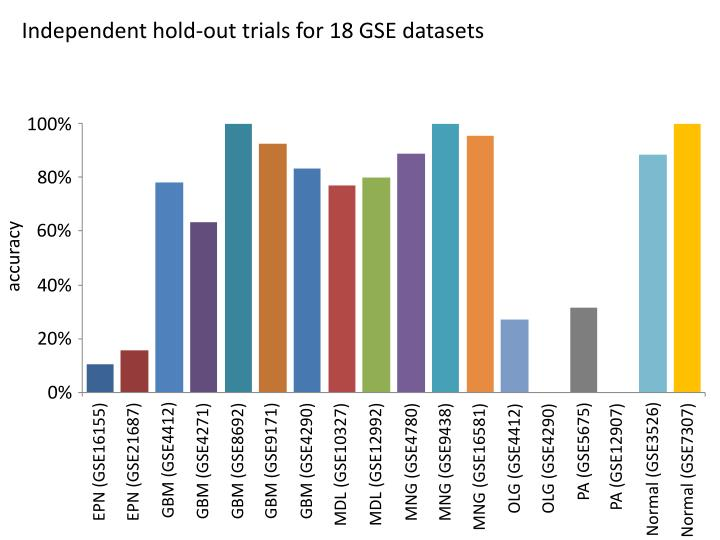 Independent hold-out trials for 18 GSE datasets